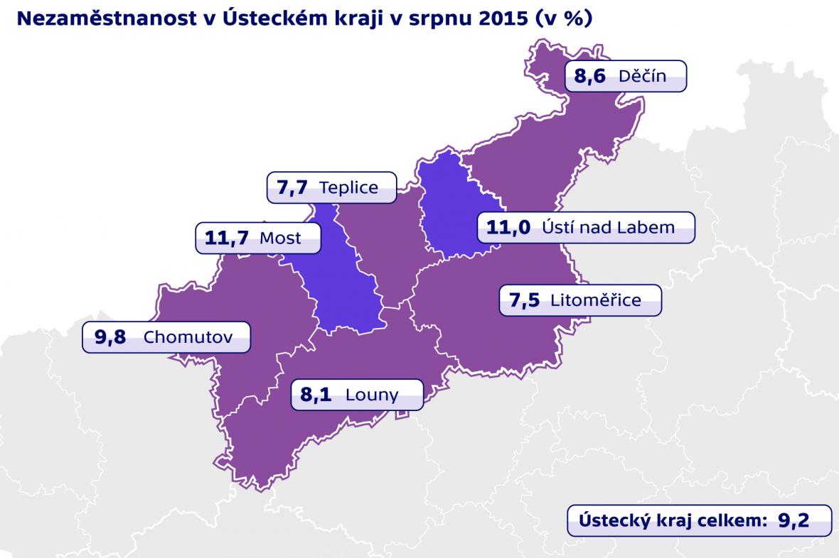 Nezaměstnanost v Ústeckém kraji v srpnu 2015
