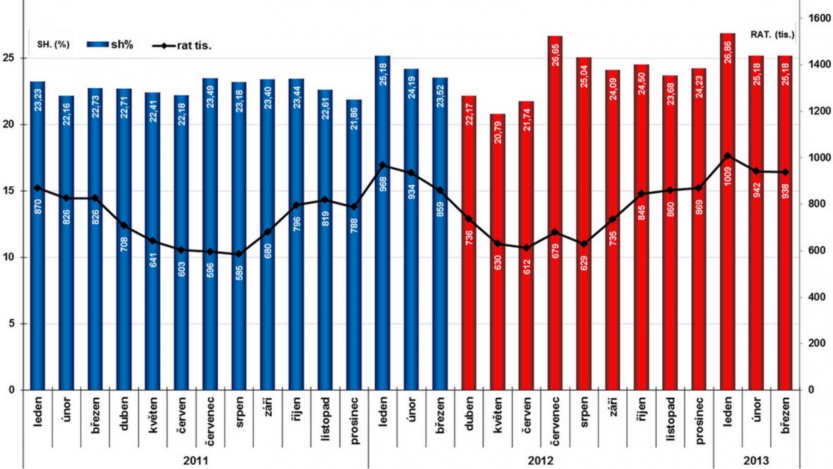 Události: Sledovanost (rating) a podíl na publiku (share) 2011-2013