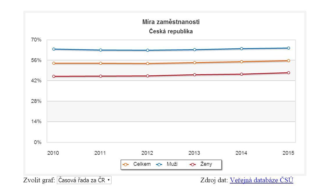 Míra zaměstnanosti je v Česku nejvyšší od roku 1993
