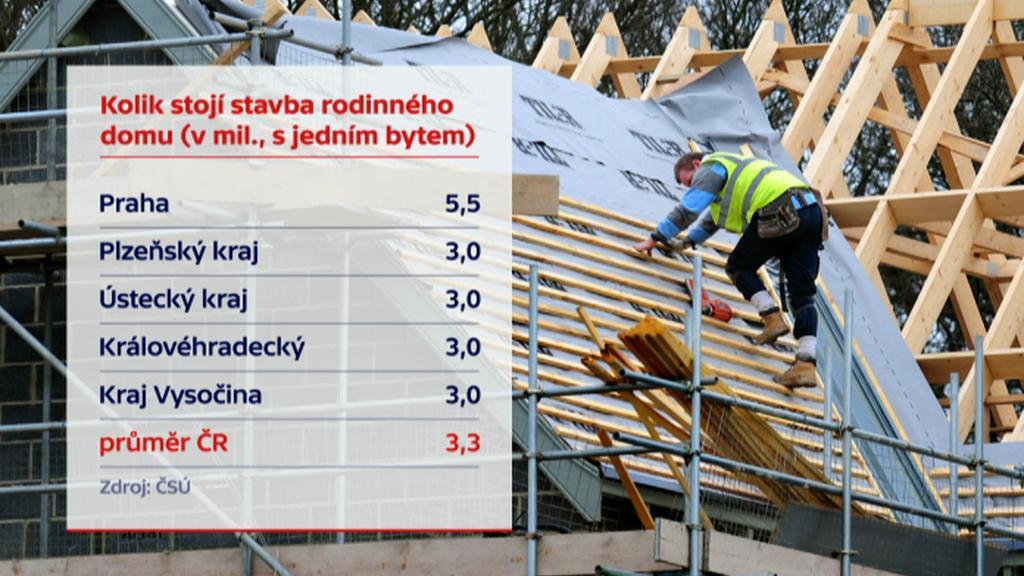 Kolik stojí stavba rodinného domu