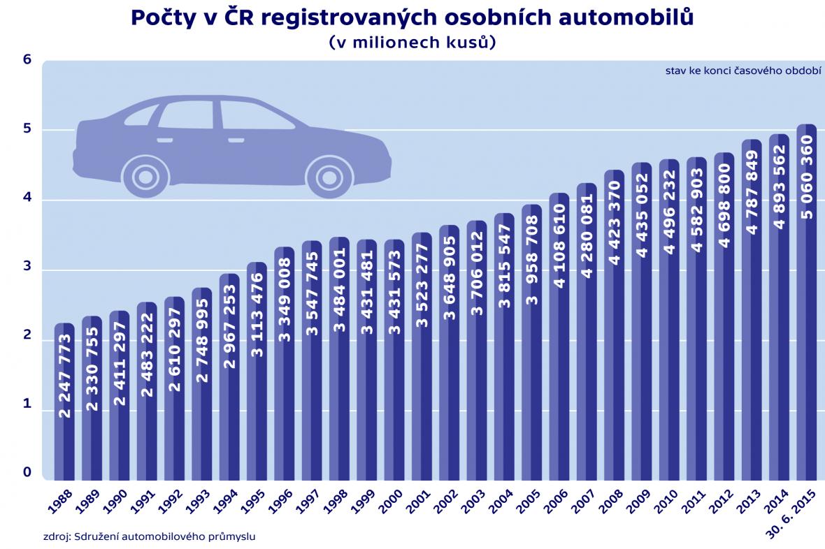 Počty v ČR registrovaných automobilů