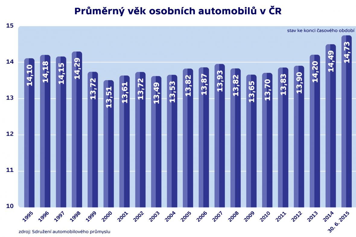 Průměrný věk osobních automobilů v ČR