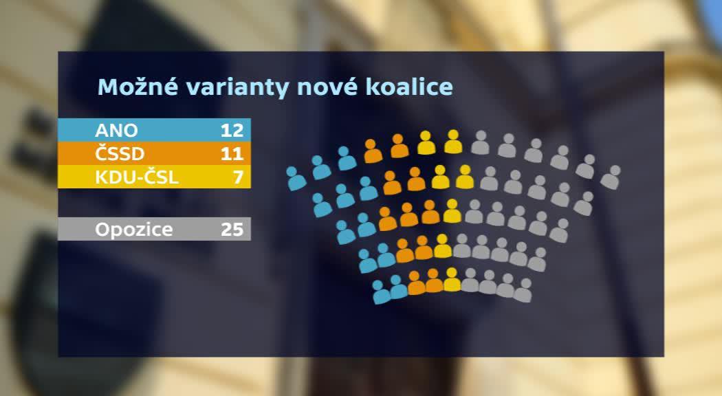 Možné varianty nové koalice
