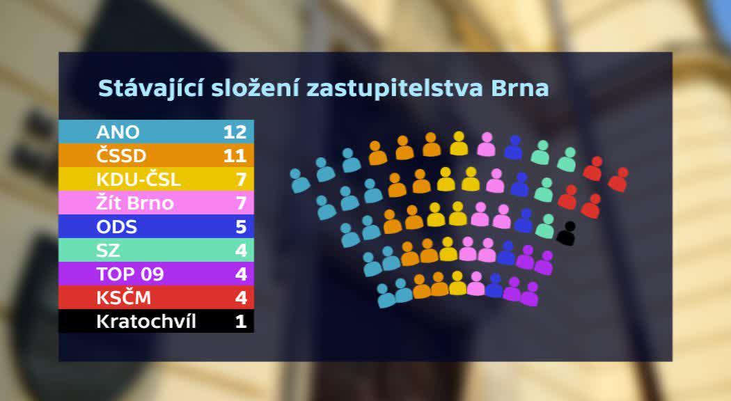 Stávající složení zastupitelstva Brna