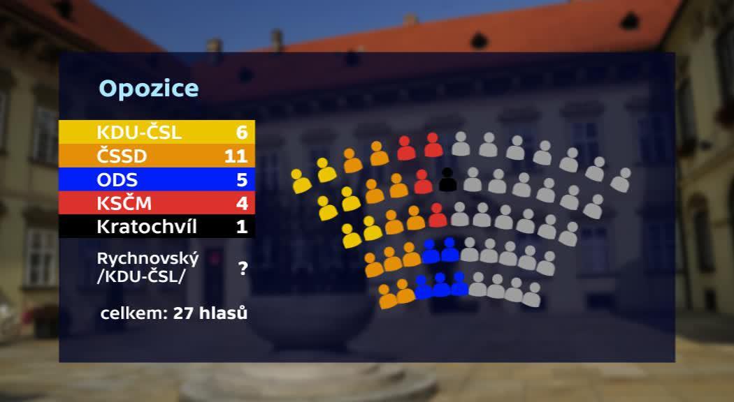 Současná koalice a opozice v Brně