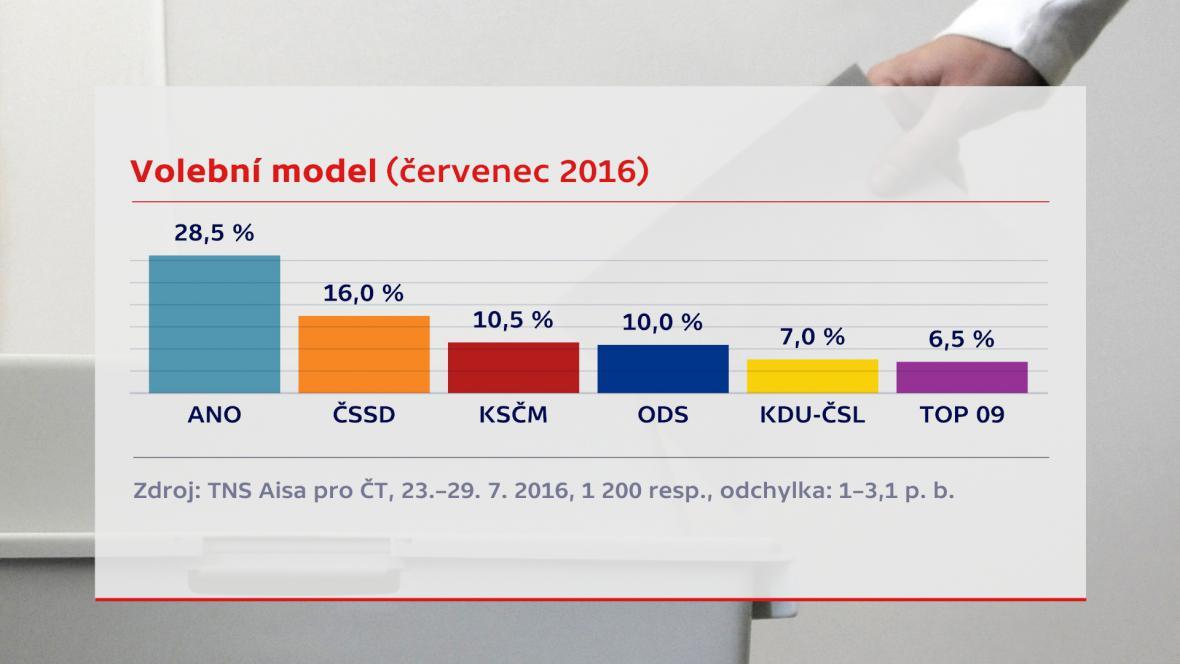 Volební model - červenec 2016