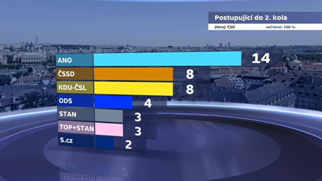 Výsledky 1. kola voleb do Senátu