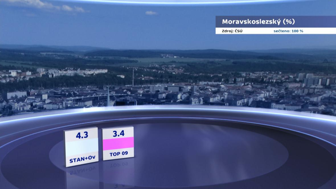 Výsledky voleb v Moravskoslezském kraji