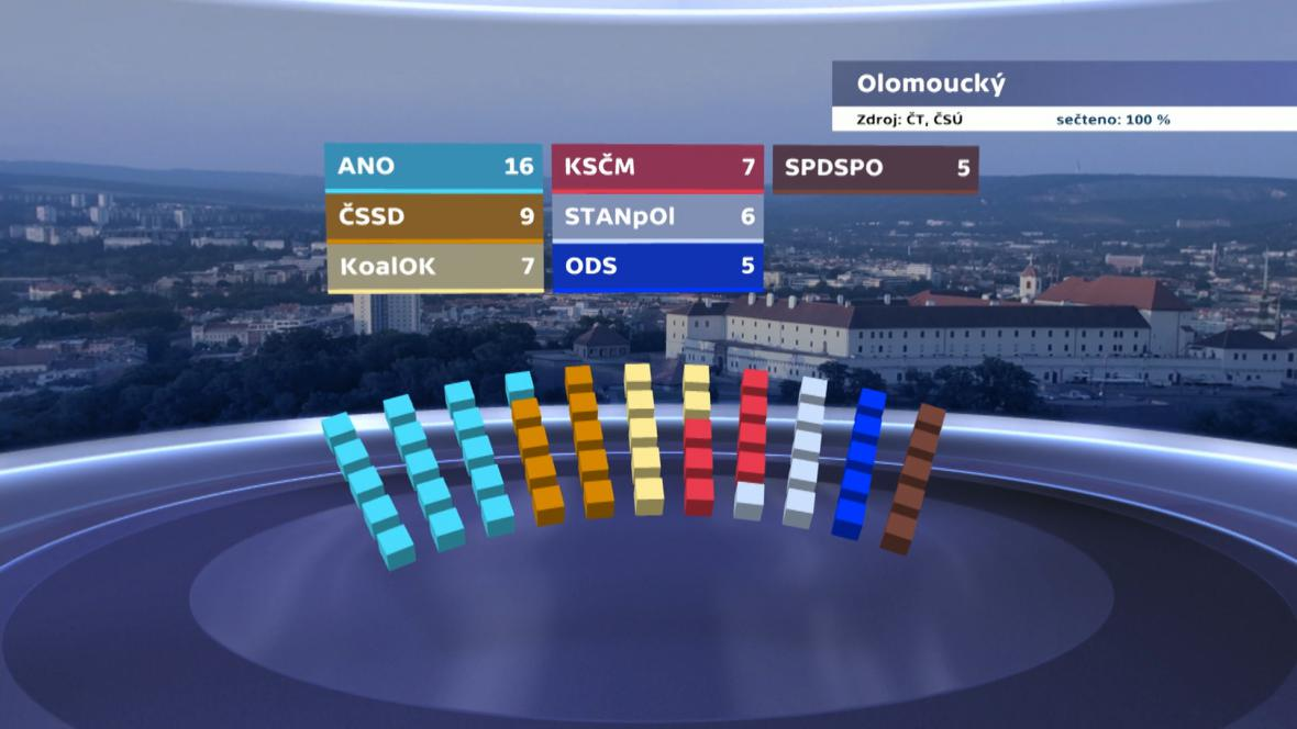 Výsledky voleb v Olomouckém kraji