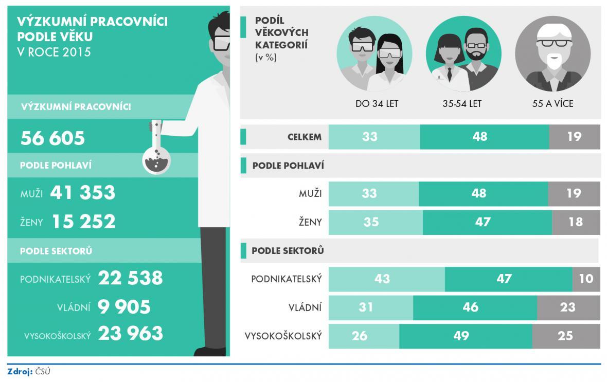 Statistiky o vědě
