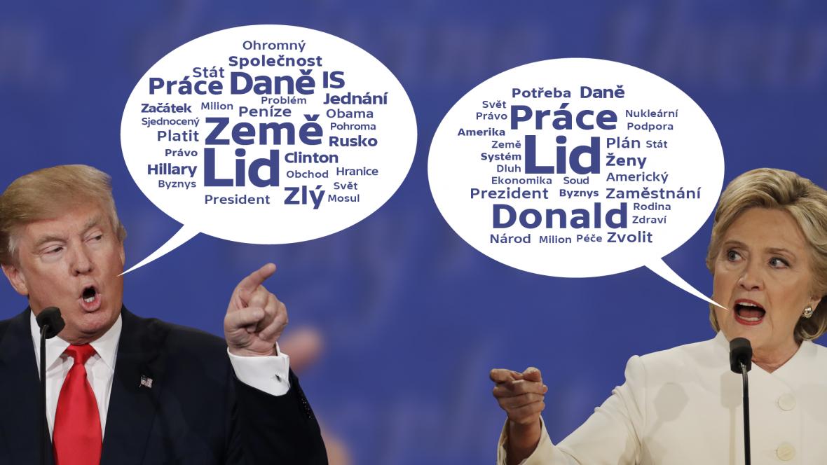 Kandidáti a jejich nejčastěji zmiňované výrazy v debatách