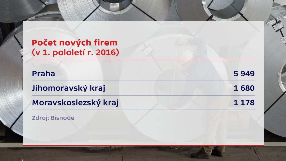 Firmy v Česku