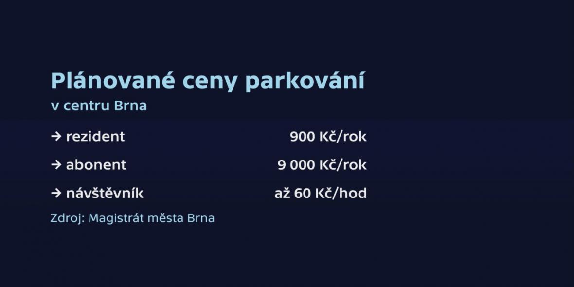 Parkovací pásma a navrhovaný ceník