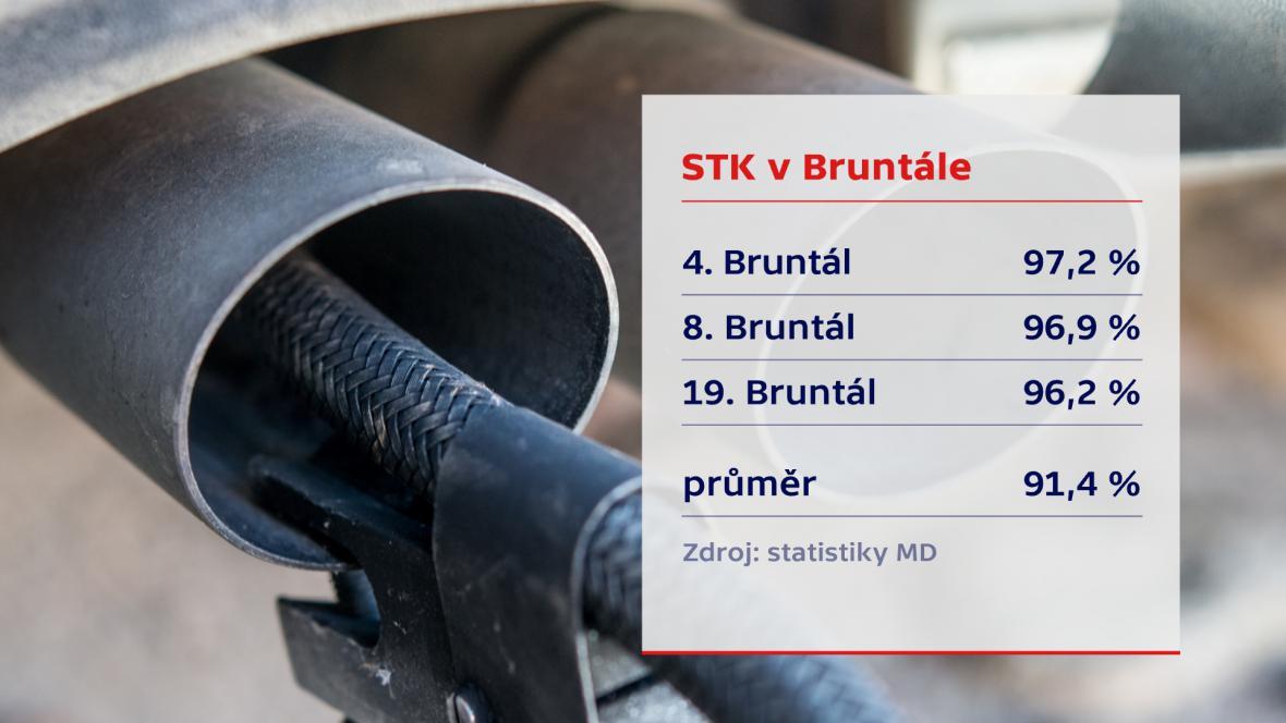 Statistiky ministerstva dopravy o STK