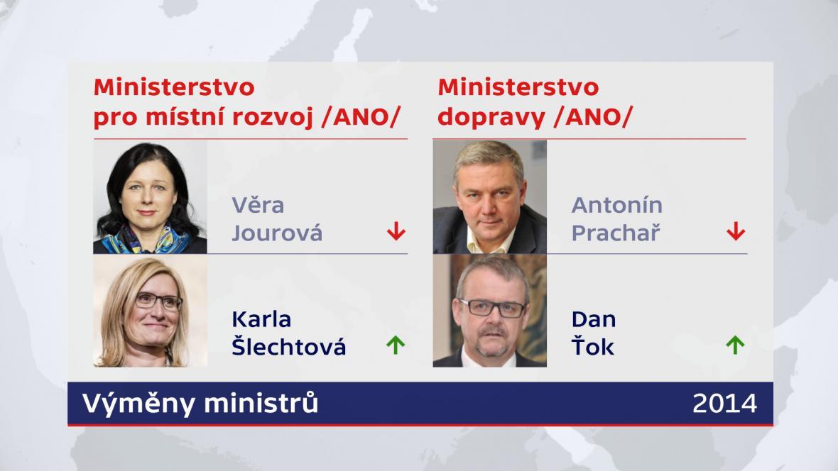 Výměny ministrů v Sobotkově vládě – rok 2014