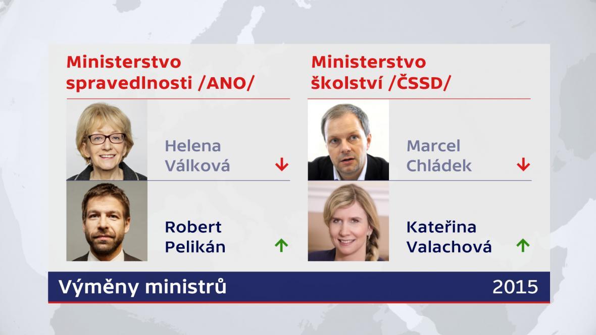 Výměny ministrů v Sobotkově vládě – rok 2015