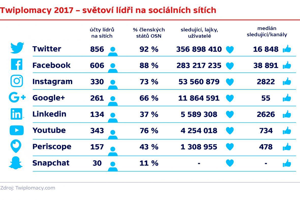 Světoví lídři na sociálních sítích