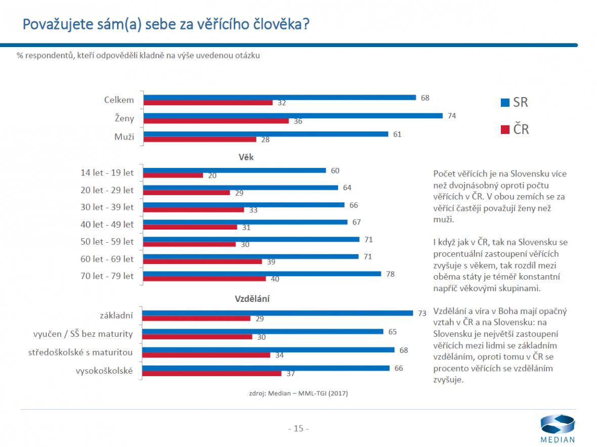 Průzkum Česká republika a Slovensko 25 let po rozdělení