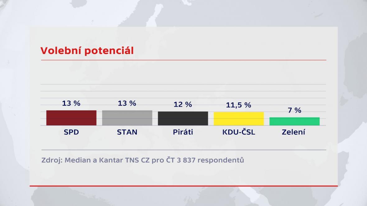 Průzkum volebního potenciálu pro ČT