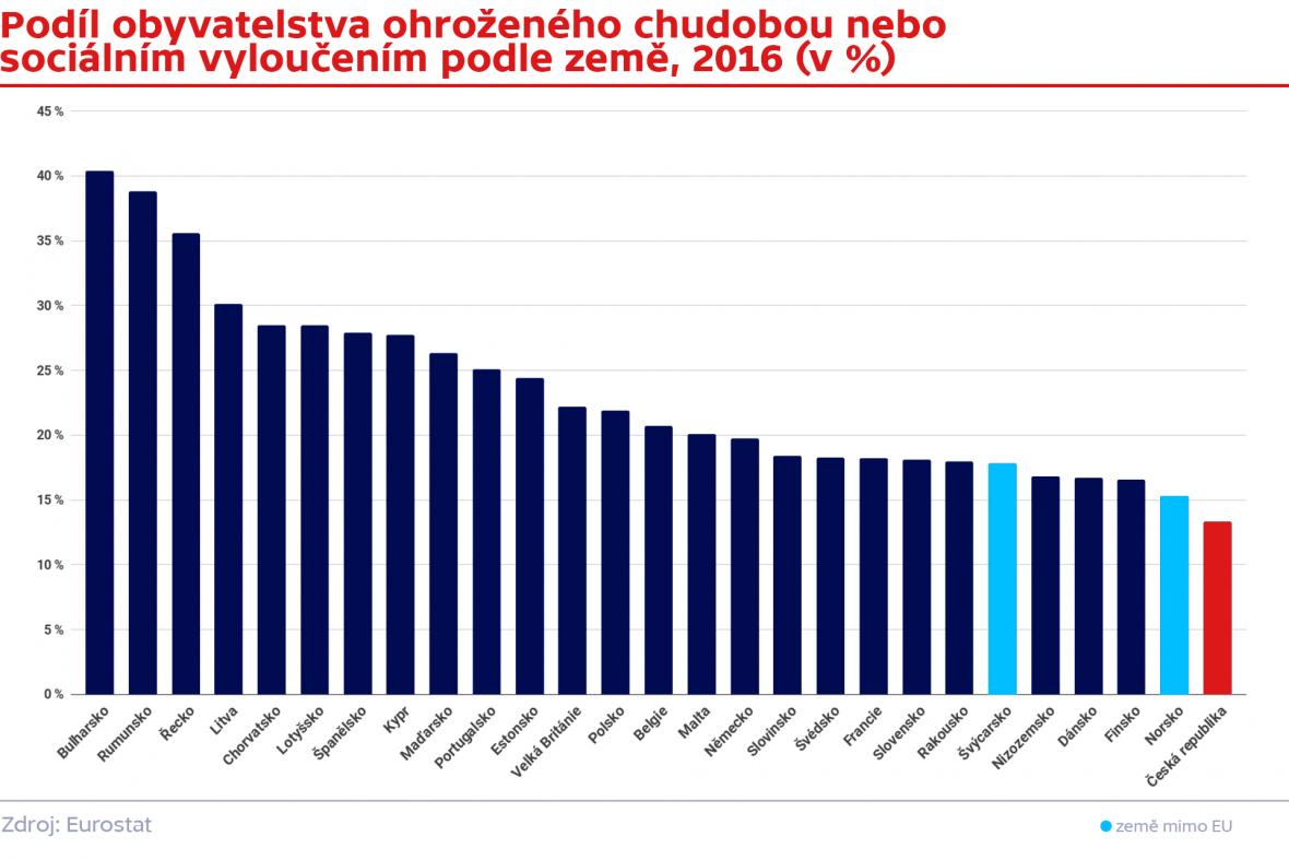 Podíl obyvatelstva ohroženého chudobou nebo  sociálním vyloučením podle země, 2016 (v %)