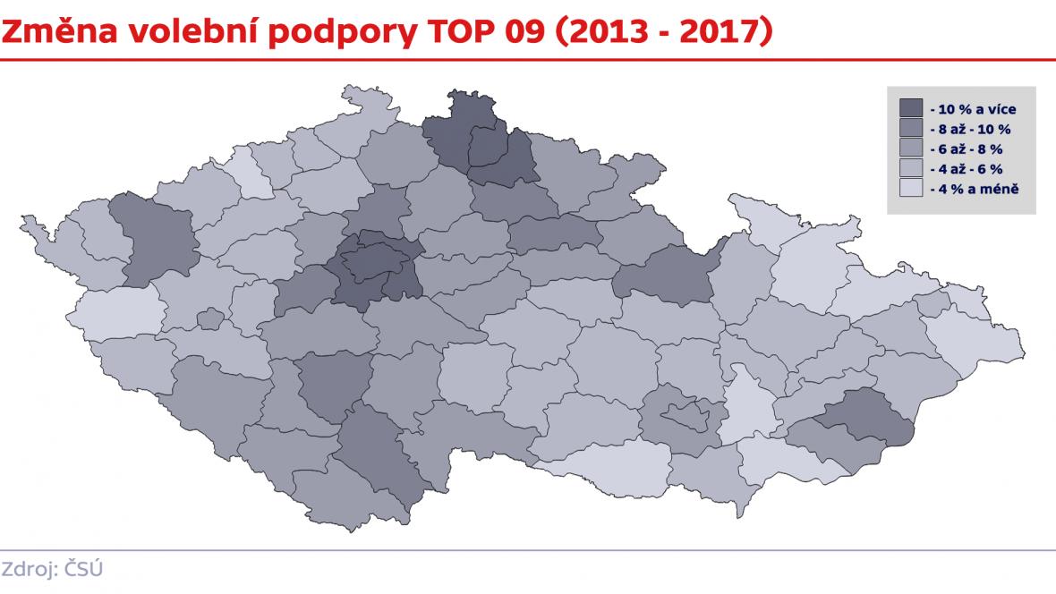 Změny volební podpory u stran (2013 - 2017)