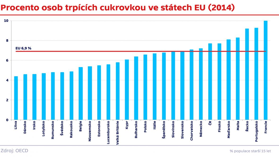 Procento osob trpících cukrovkou ve státech EU (2014)
