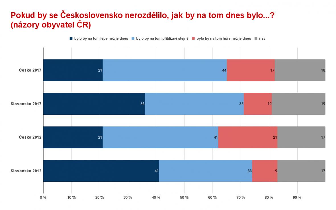 Průzkum k rozdělení Československa