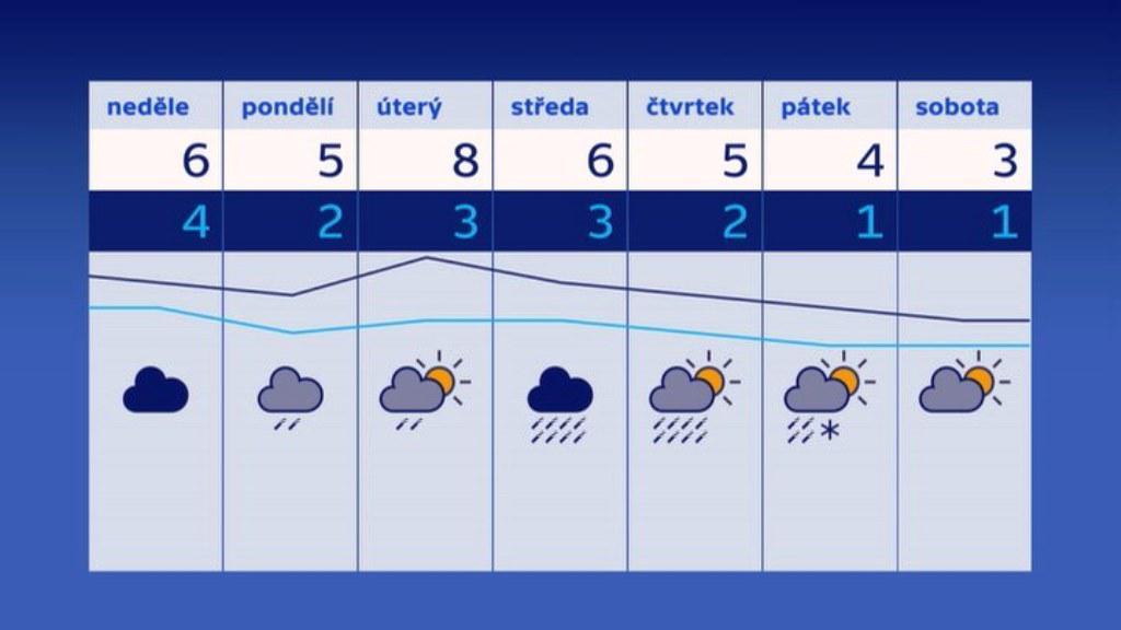 Předpověď počasí od 7.1. do 13.1.