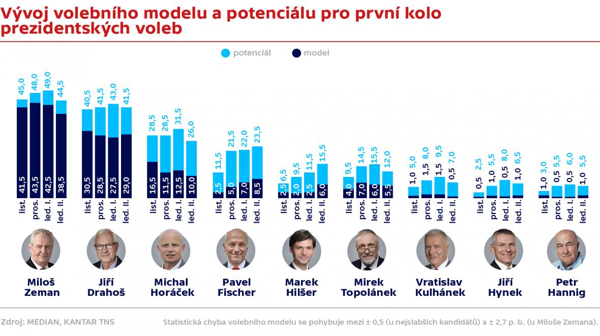 Volební modely a potenciál