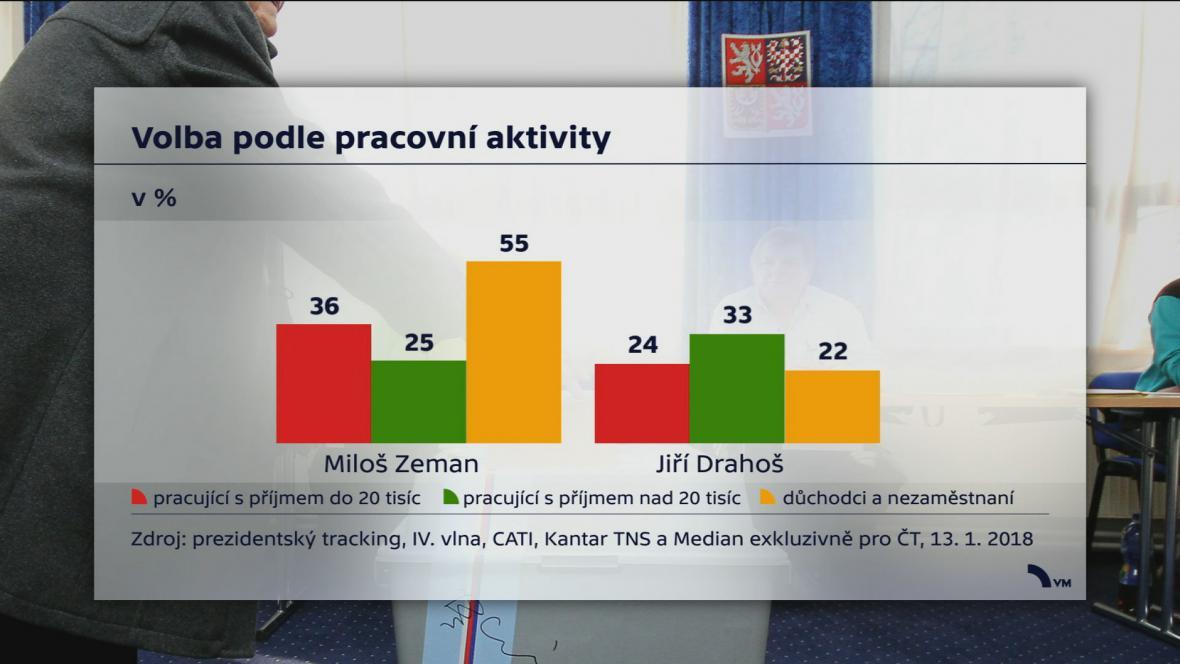 Průzkum pro ČT po prvním kole prezidentské volby
