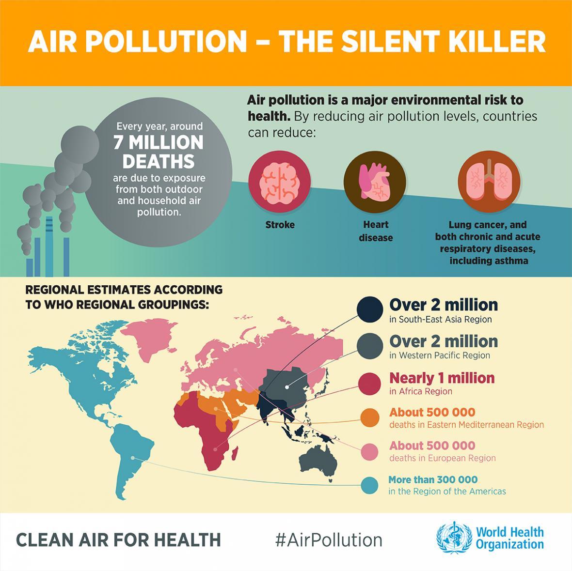 Grafiky WHO ke znečištění