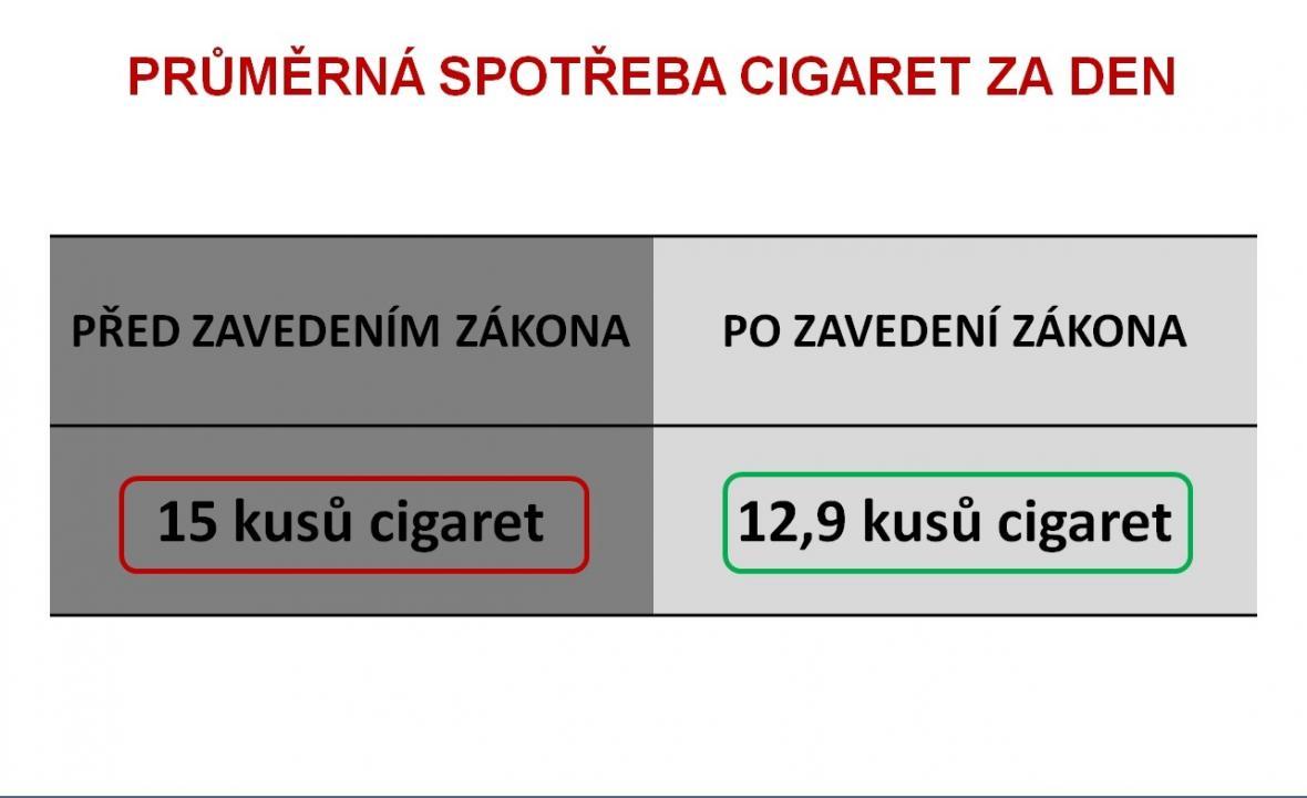 Výsledky první studie o dopadu protikuřáckého zákona