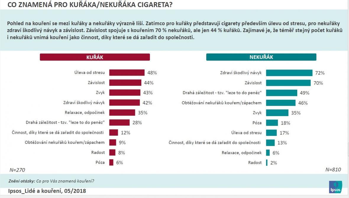 Čísla o postojích ke kouření