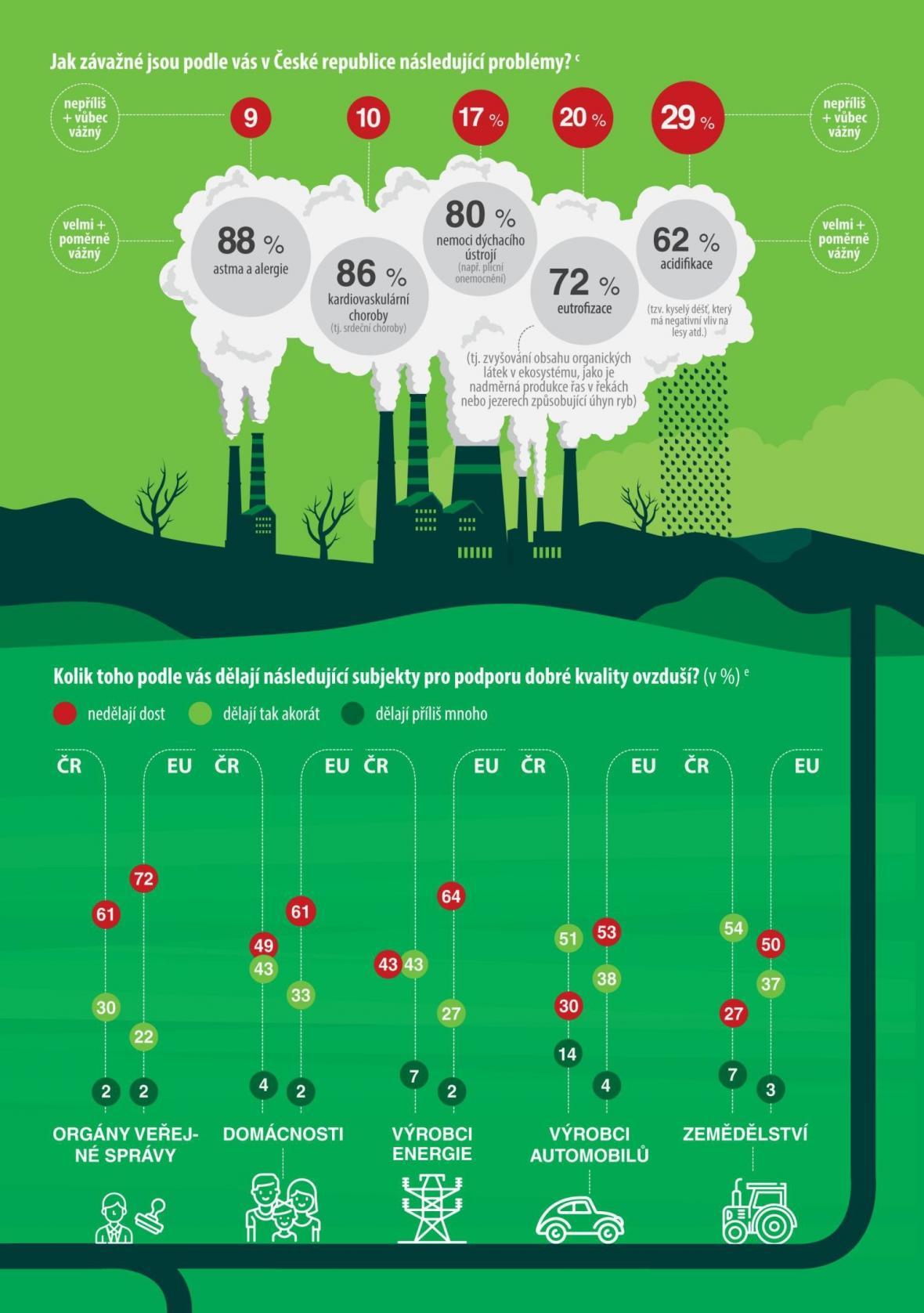 Jaký je vztah české veřejnosti k přírodě: základní fakta