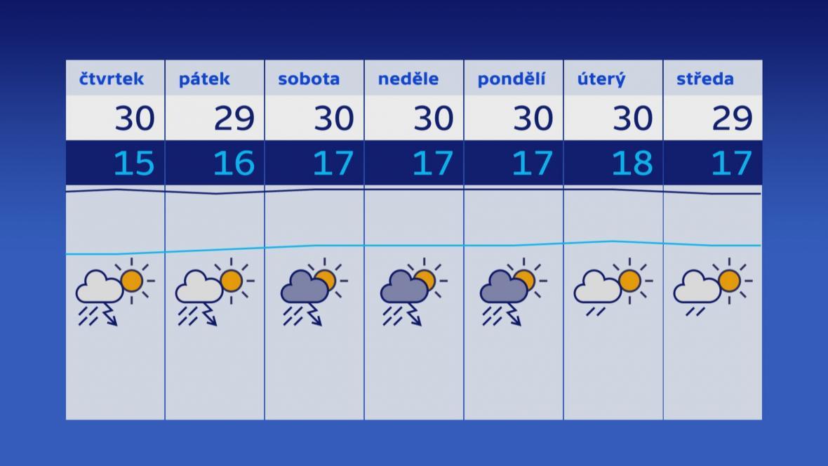 Předpověď počasí (ze středy 25. července)
