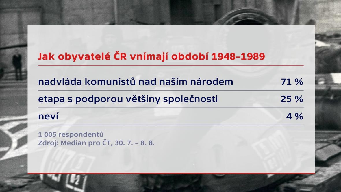 Průzkum k výročí srpna 1968