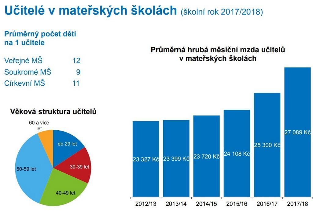 Školní rok ve statistikách