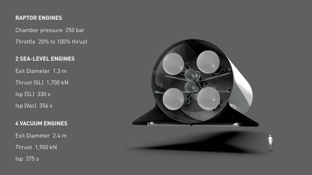 Raketa a loď SpaceX pro cestu k Měsíci