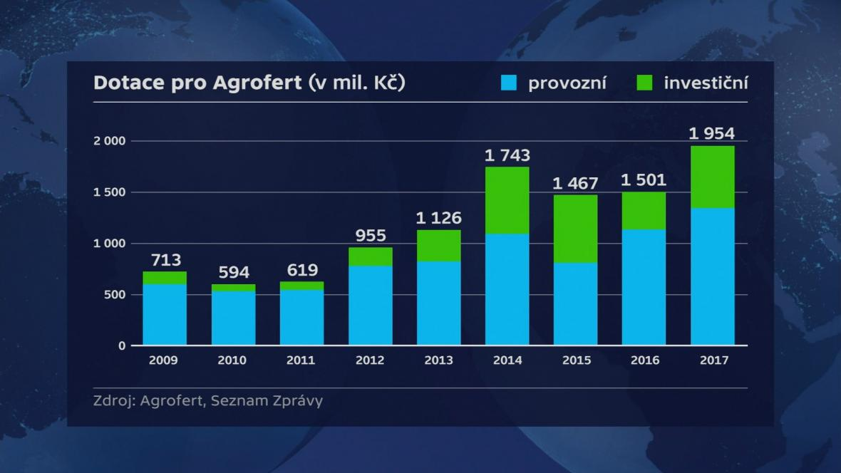 Evropské dotace pro Agrofert