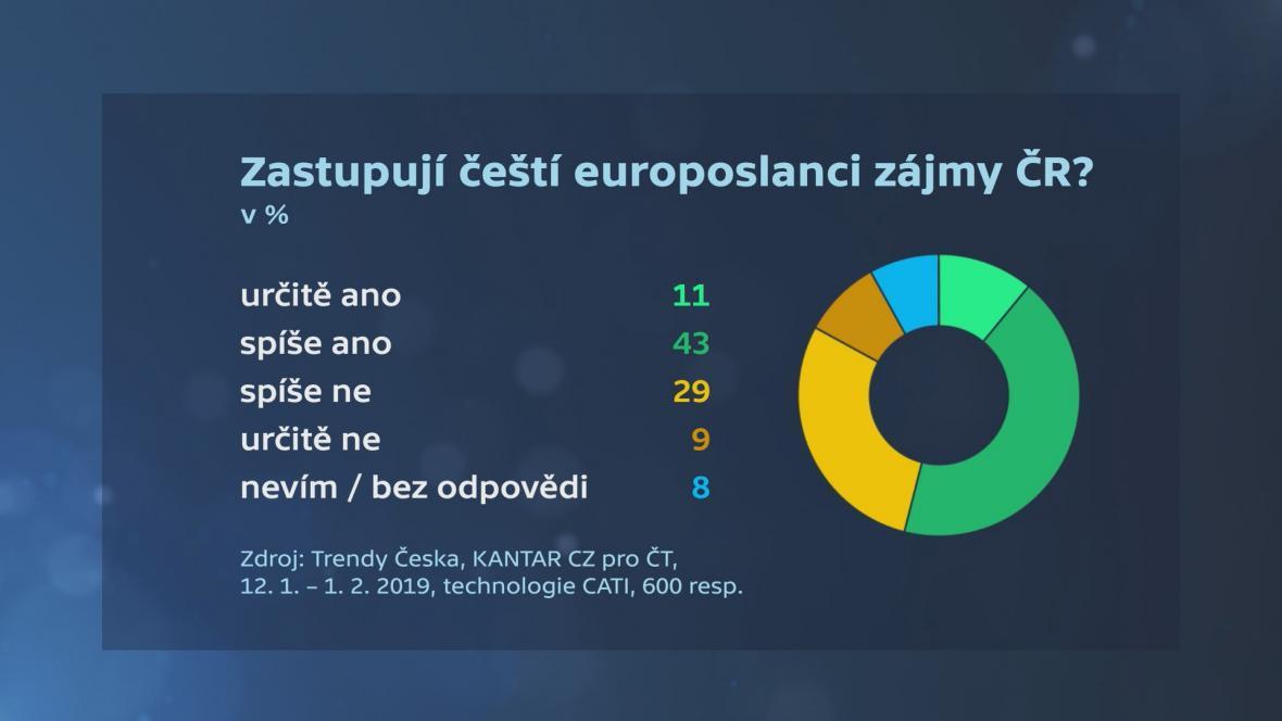 Češi a volby do Evropského parlamentu