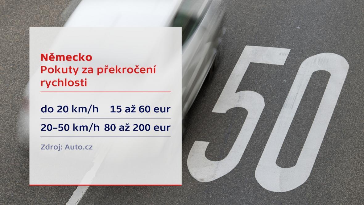 Pokuty za překročení rychlosti
