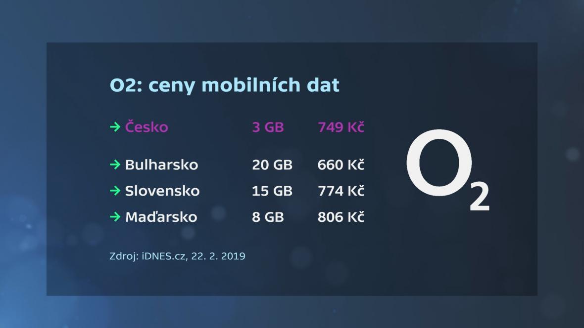 Ceny datových balíčků u operátora O2 v různých zemích