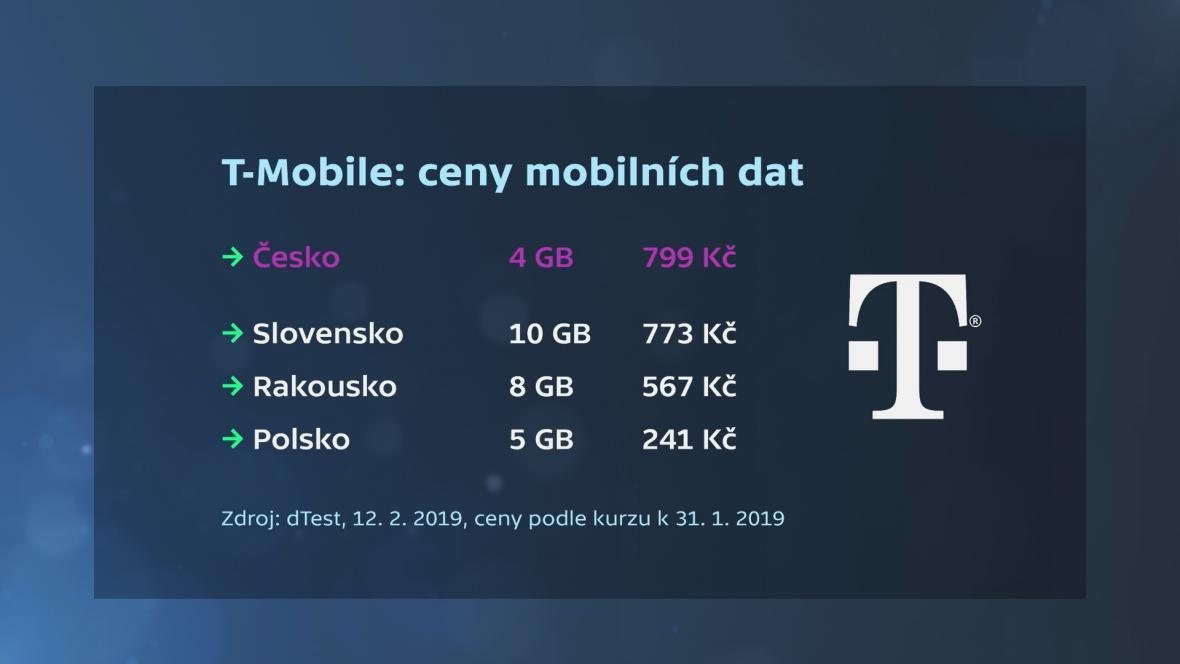 Ceny datových balíčků u operátora T-Mobile v různých zemích