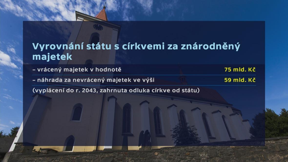 Zdanění náhrad církvím