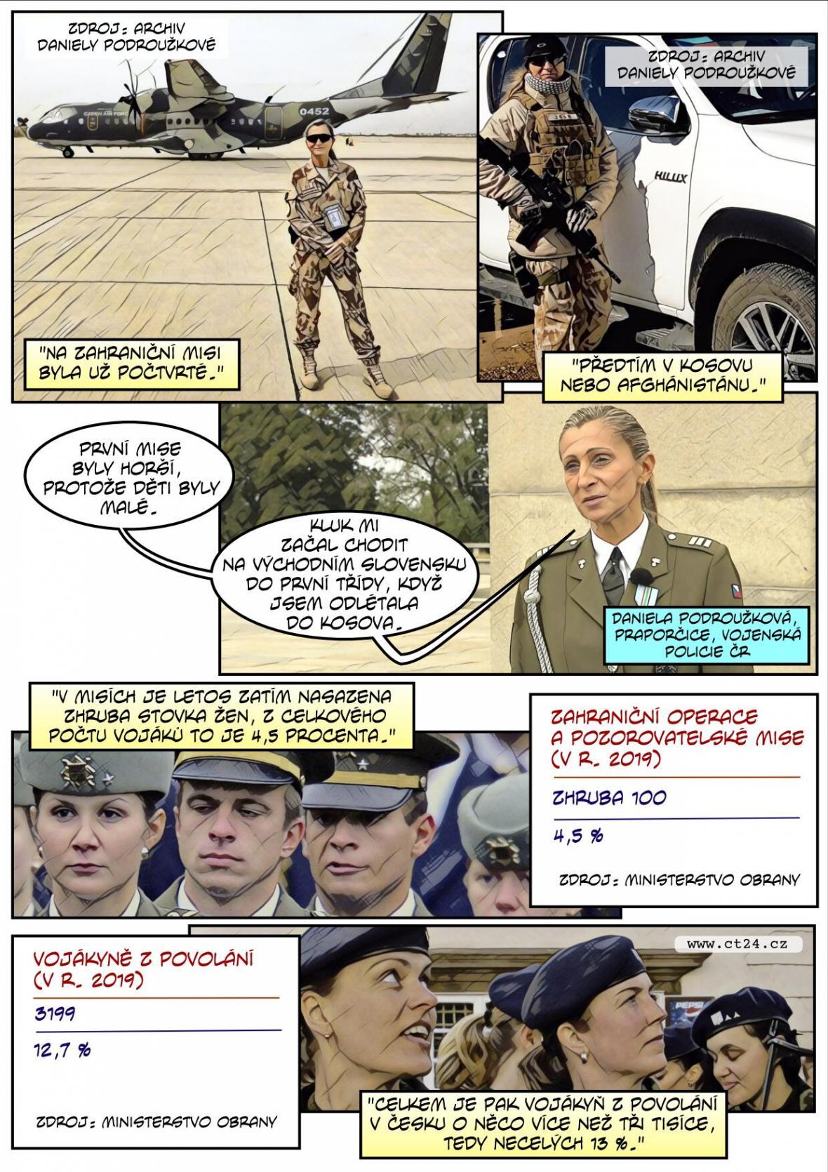 Českou armádu tvoří z třinácti procent ženy