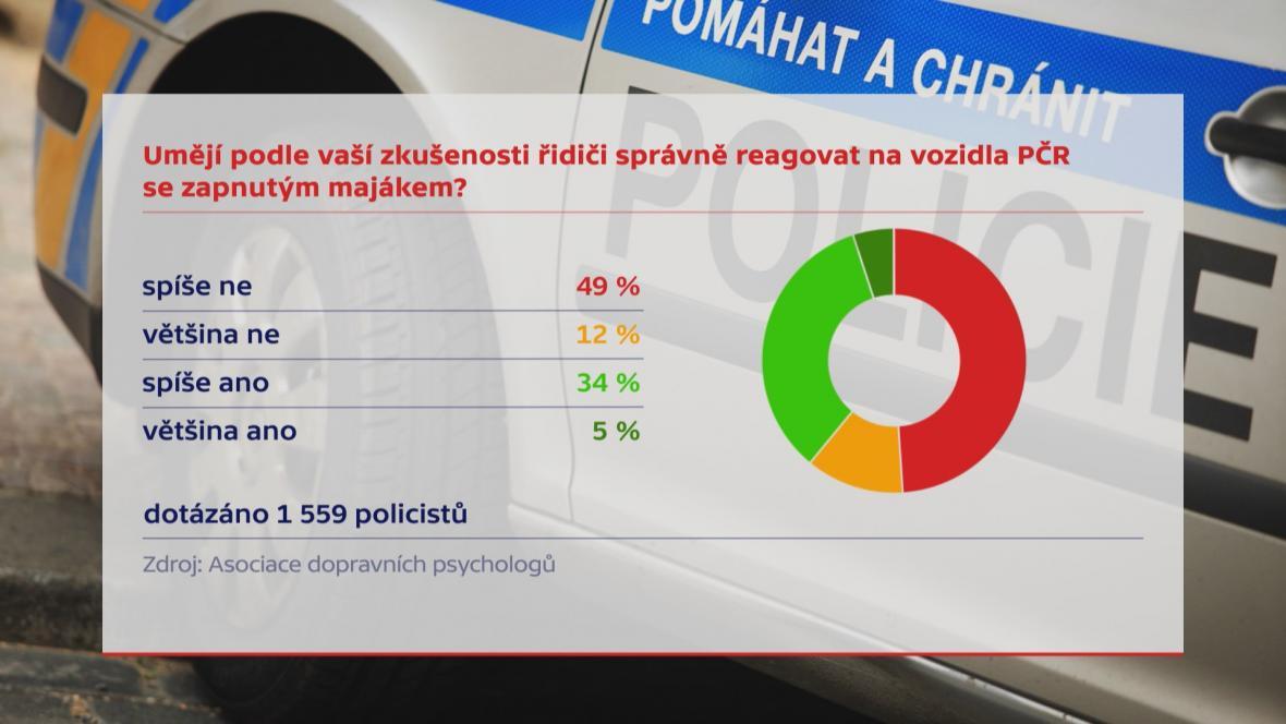 Policisté hodnotí to, jak řidiči reagují na průjezd vozů se zapnutým majákem