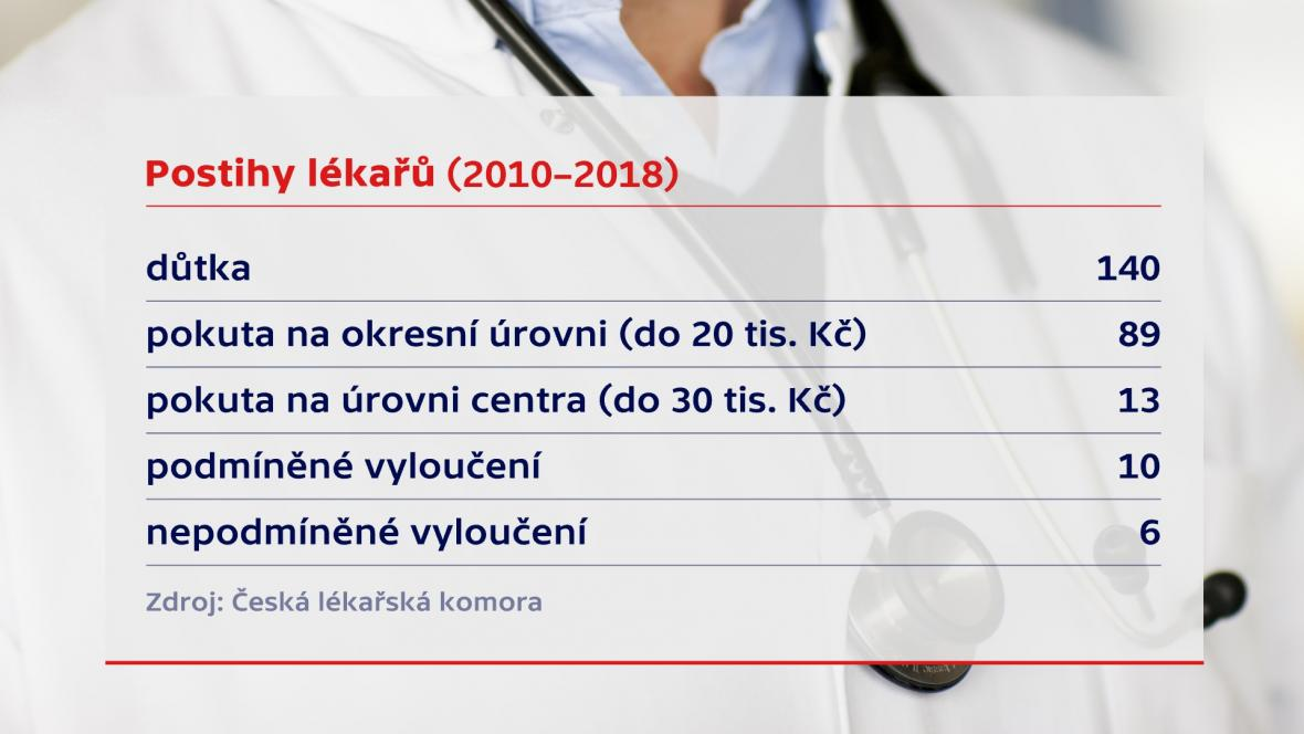 Stížnosti na lékaře