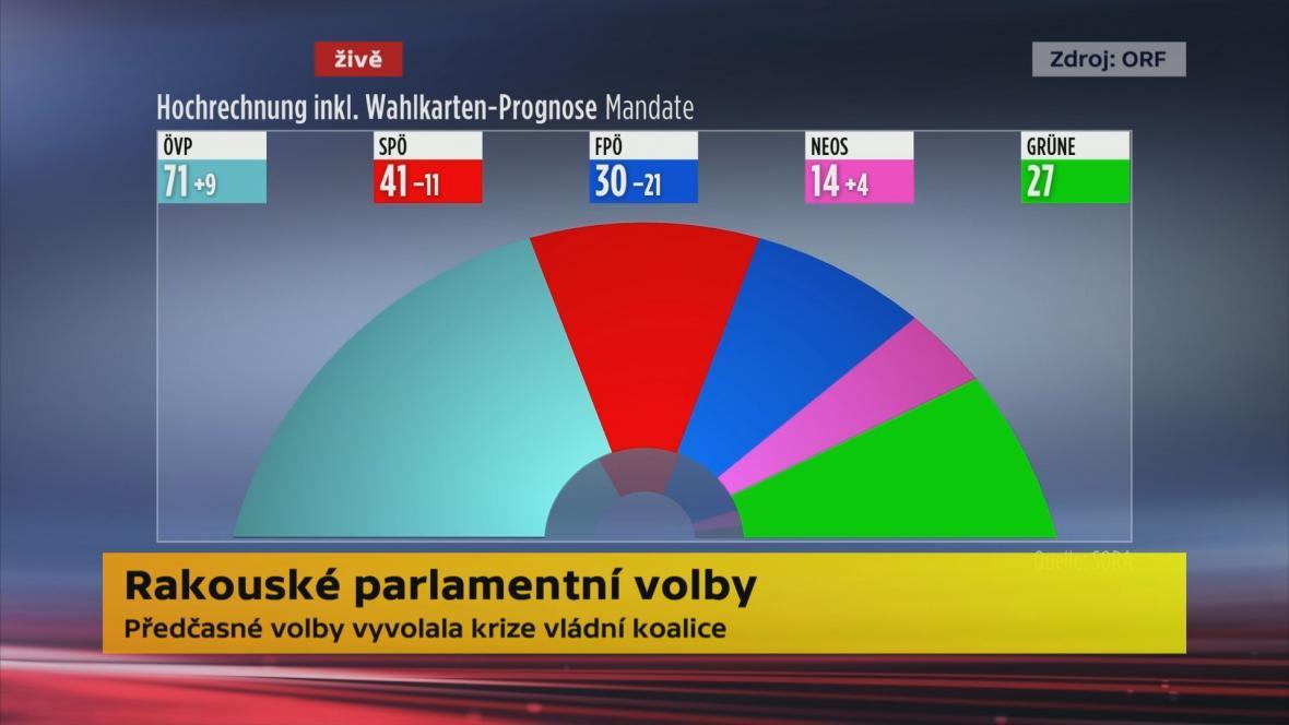 Prognóza veřejnoprávní stanice ORF od institutu SORA