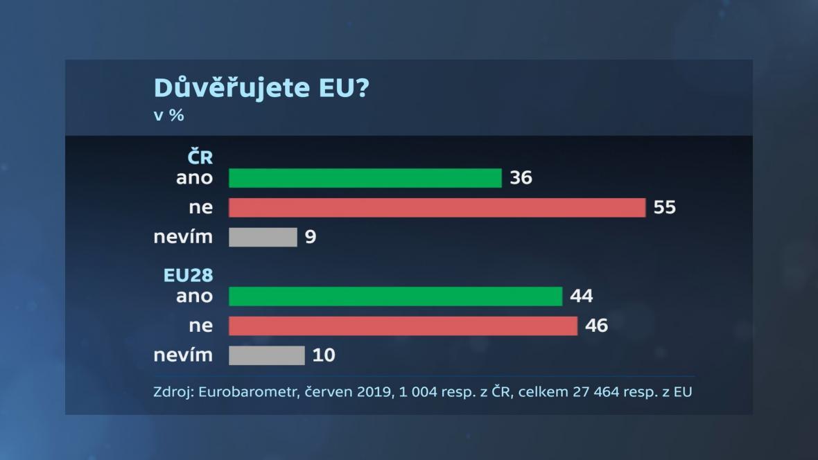 Podpora Evropské unie