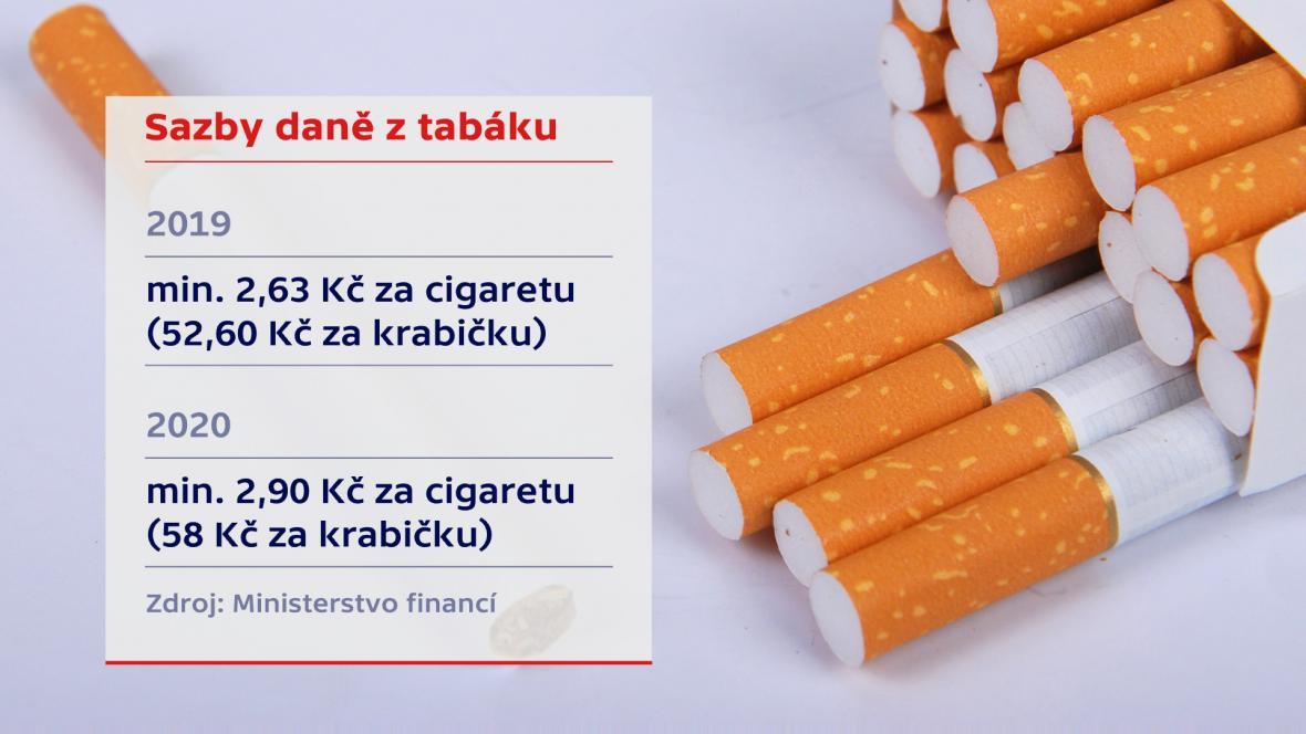 Zdražování cigaret